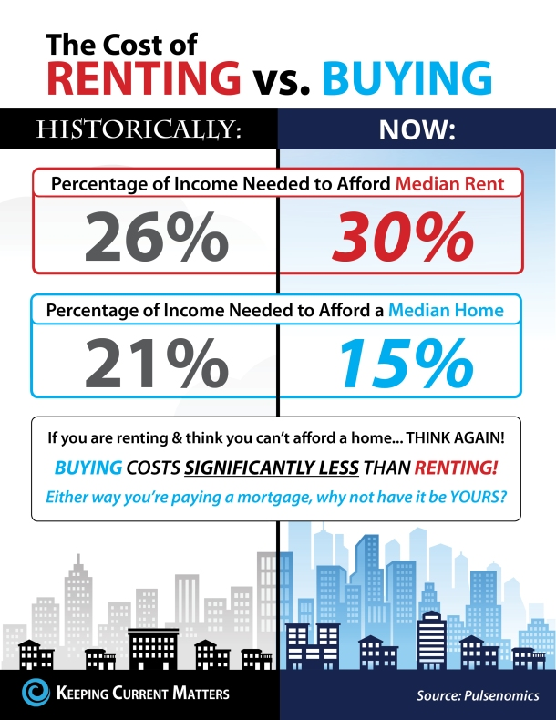 rent-vs-buy-kcm